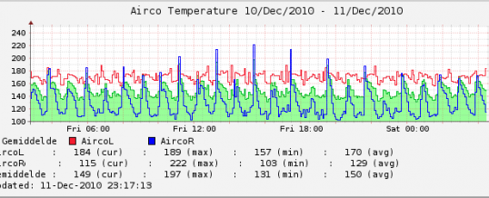 Xymon Airco Temperature graph
